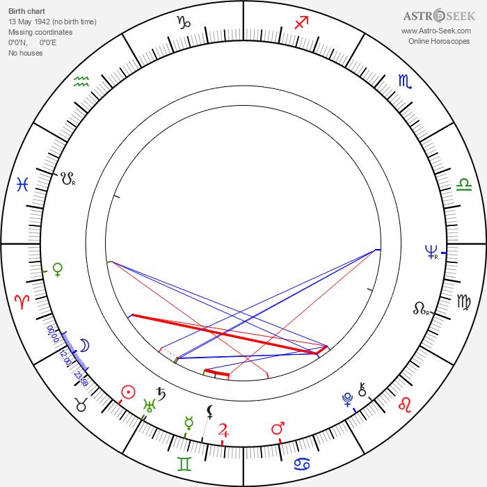 Ruth Caleb - Astrology Natal Birth Chart