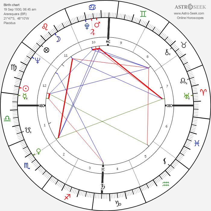 Ruth Cardoso - Astrology Natal Birth Chart