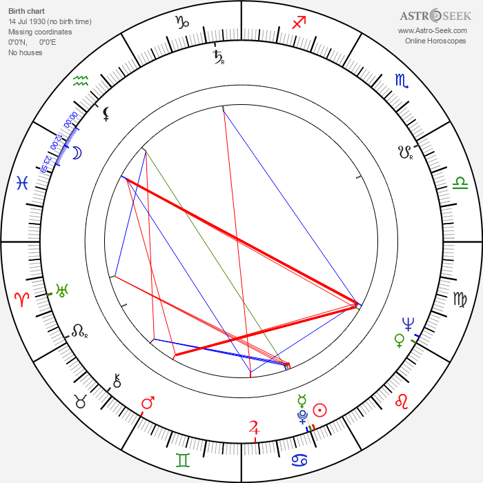 Ruth Drexel - Astrology Natal Birth Chart