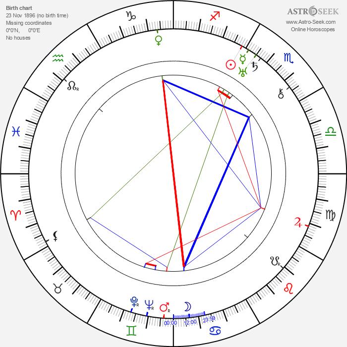 Ruth Etting - Astrology Natal Birth Chart