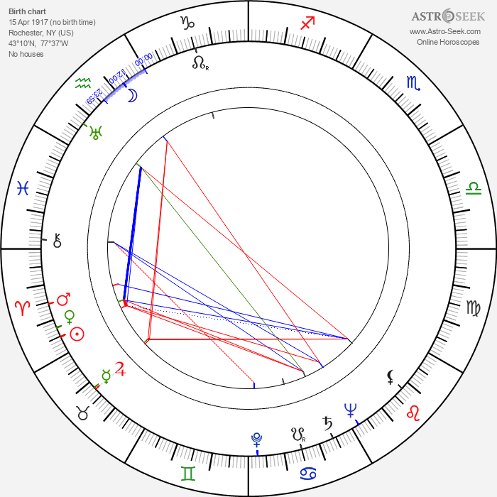 Ruth Findlay - Astrology Natal Birth Chart