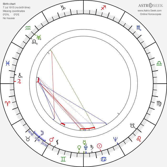 Ruth Ford - Astrology Natal Birth Chart
