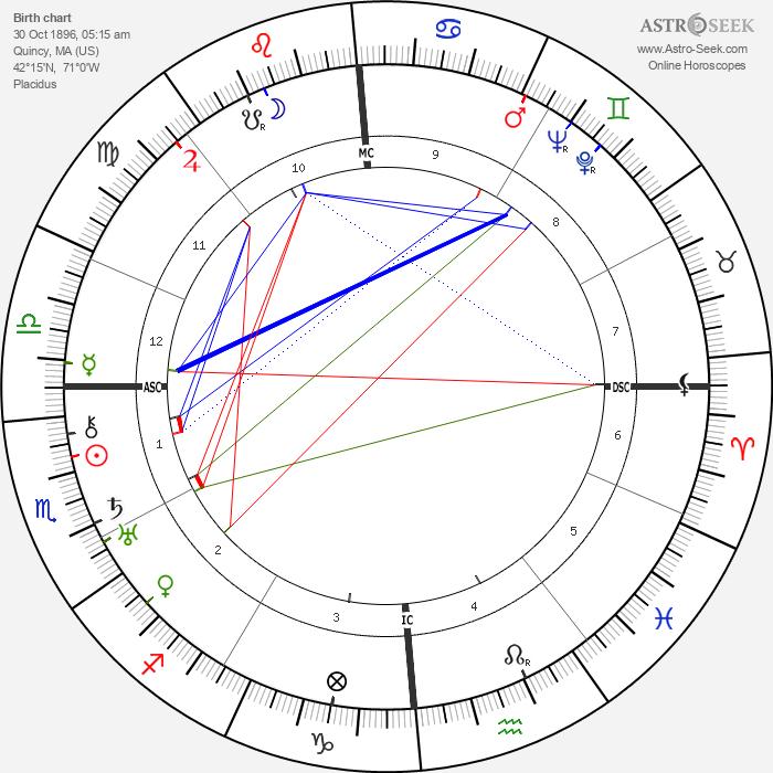 Ruth Gordon - Astrology Natal Birth Chart