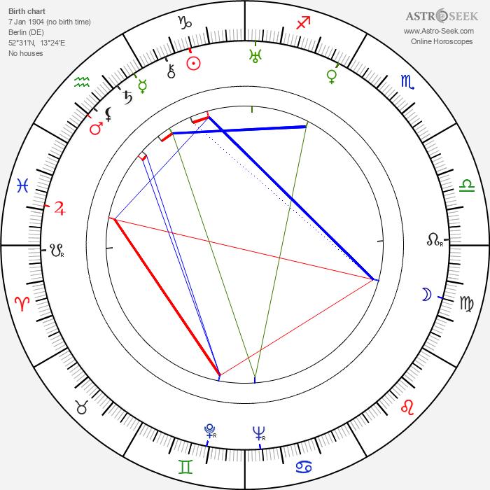 Ruth Landshoff - Astrology Natal Birth Chart