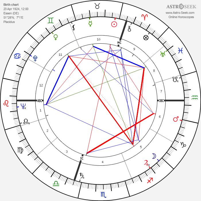 Ruth Leuwerik - Astrology Natal Birth Chart