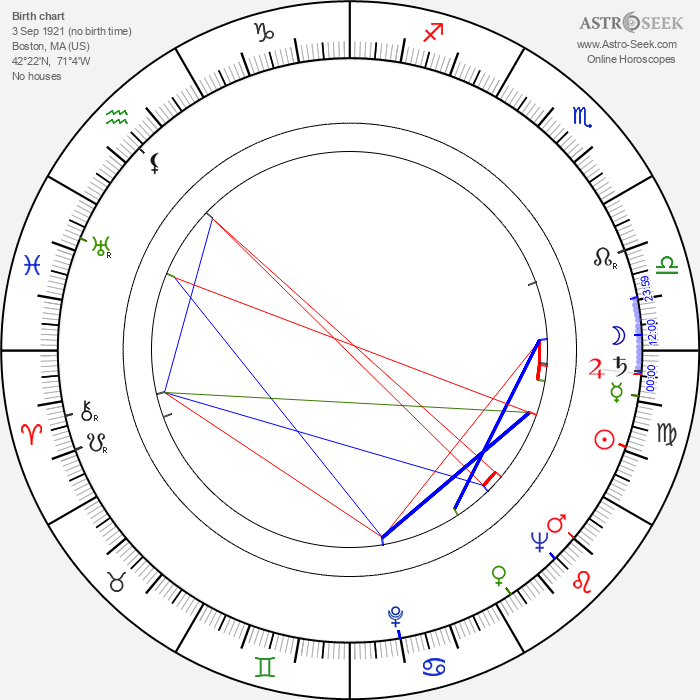 Ruth Orkin - Astrology Natal Birth Chart