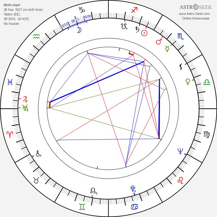 Ruth Peramets - Astrology Natal Birth Chart
