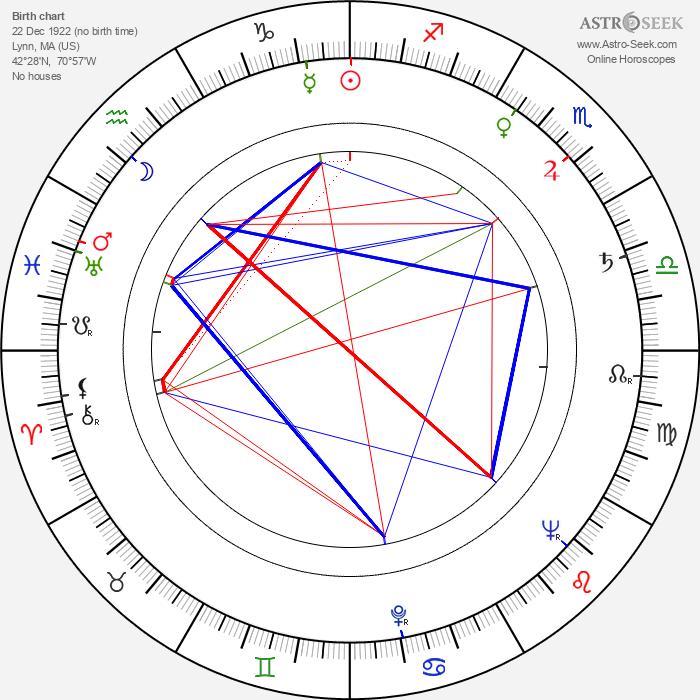 Ruth Roman - Astrology Natal Birth Chart