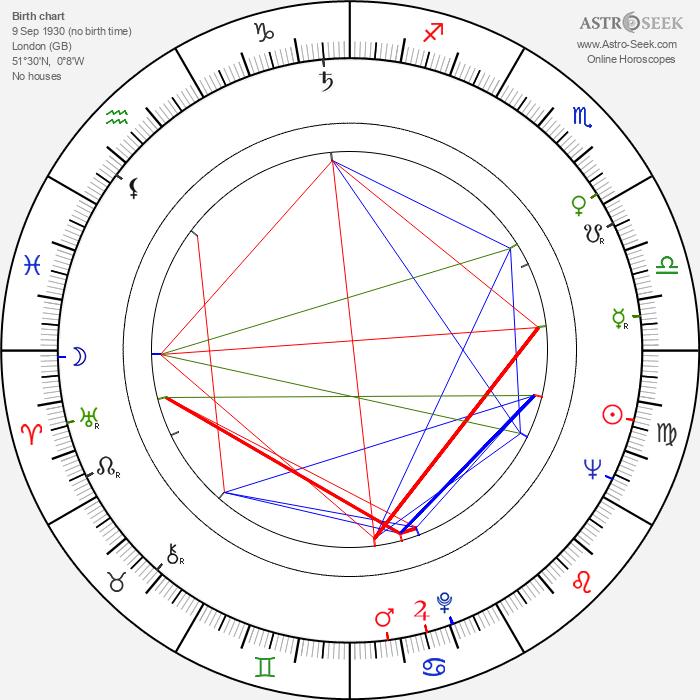 Ruth Trouncer - Astrology Natal Birth Chart