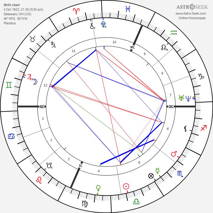 Rutherford B. Hayes - Astrology Natal Birth Chart