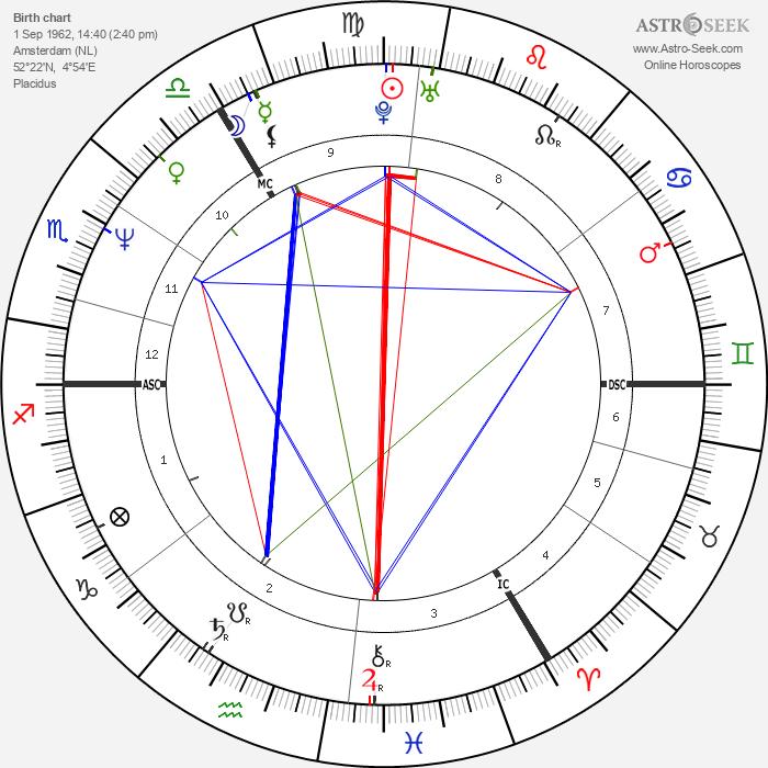 Ruud Gullit - Astrology Natal Birth Chart