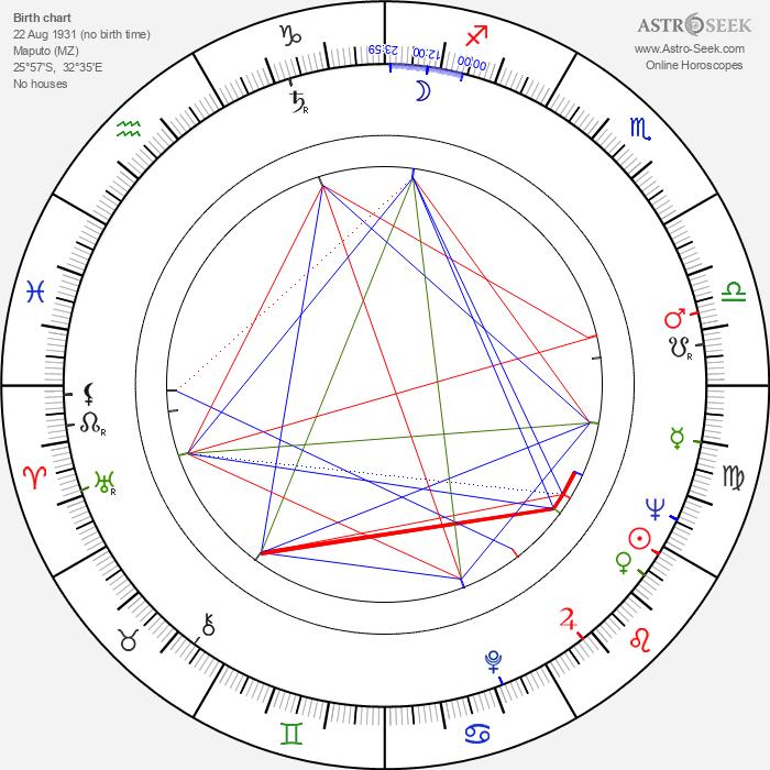 Ruy Guerra - Astrology Natal Birth Chart
