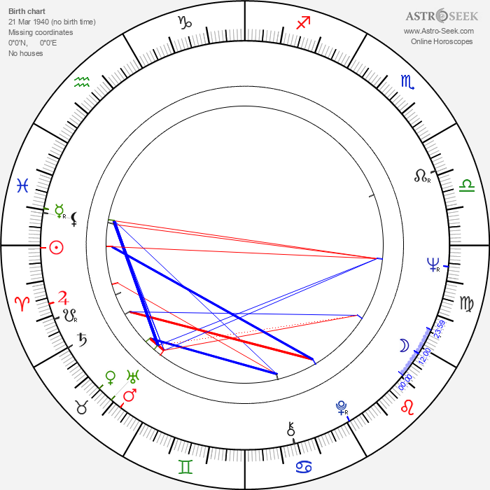 Růžena Merunková - Astrology Natal Birth Chart