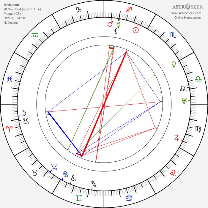 Růžena Nasková - Astrology Natal Birth Chart