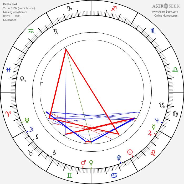 Ruzena Preislerová - Astrology Natal Birth Chart