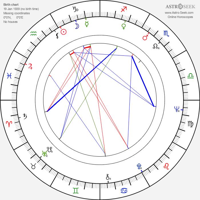 Růžena Radová - Astrology Natal Birth Chart