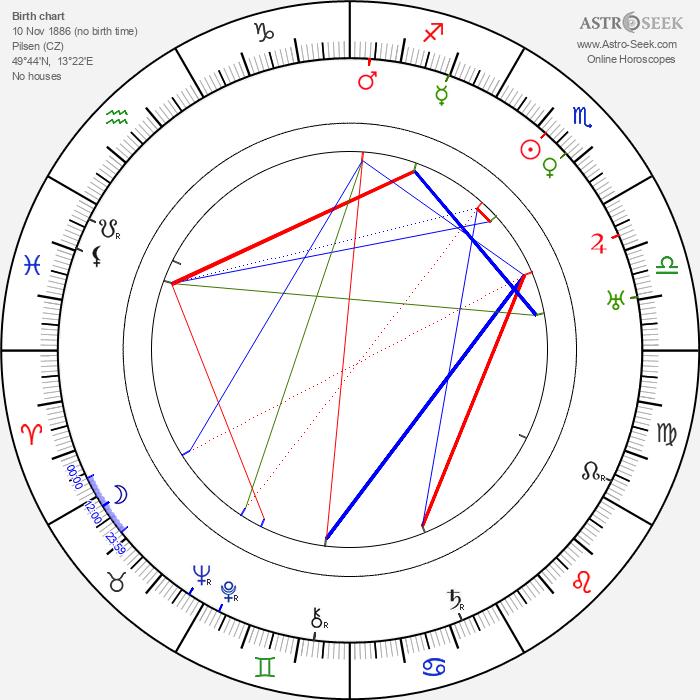 Růžena Šlemrová - Astrology Natal Birth Chart