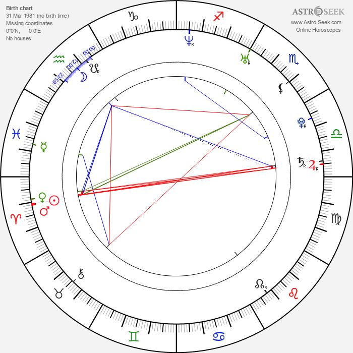 Ryan Bingham - Astrology Natal Birth Chart