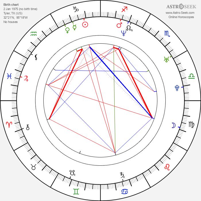 Ryan Brown - Astrology Natal Birth Chart