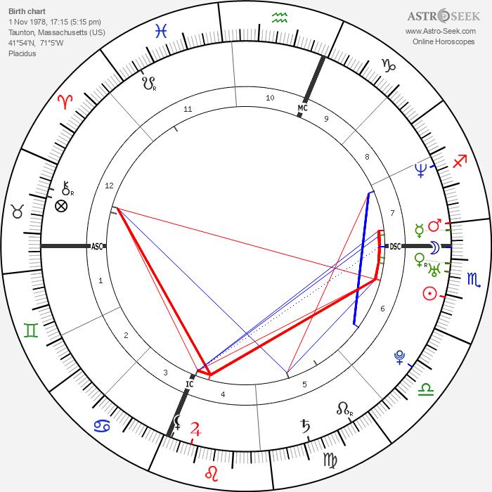 Ryan Burgess - Astrology Natal Birth Chart