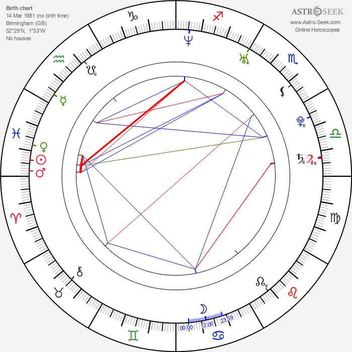 Ryan Cartwright - Astrology Natal Birth Chart