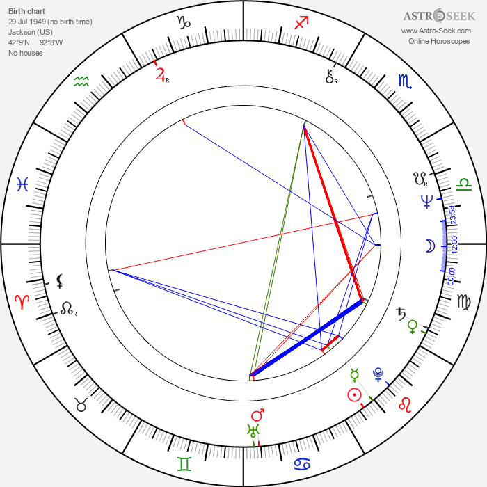Ryan Cutrona - Astrology Natal Birth Chart