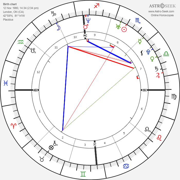 Ryan Gosling - Astrology Natal Birth Chart