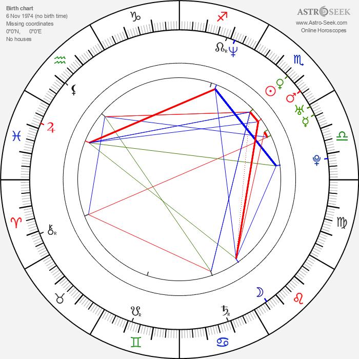 Ryan Page - Astrology Natal Birth Chart