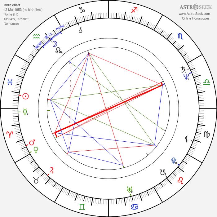Ryan Paris - Astrology Natal Birth Chart
