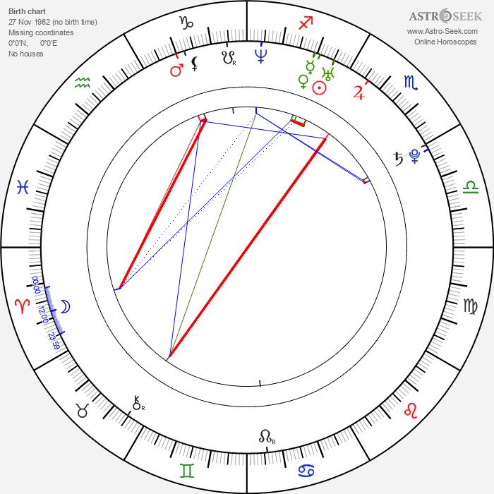 Ryan Thompson - Astrology Natal Birth Chart