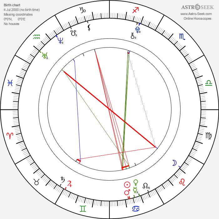 Ryan Turner - Astrology Natal Birth Chart