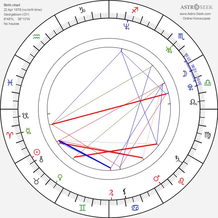 Rycklon Stephens - Astrology Natal Birth Chart