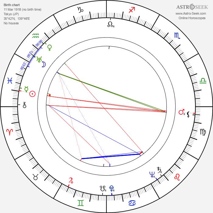 Ryô Ikebe - Astrology Natal Birth Chart