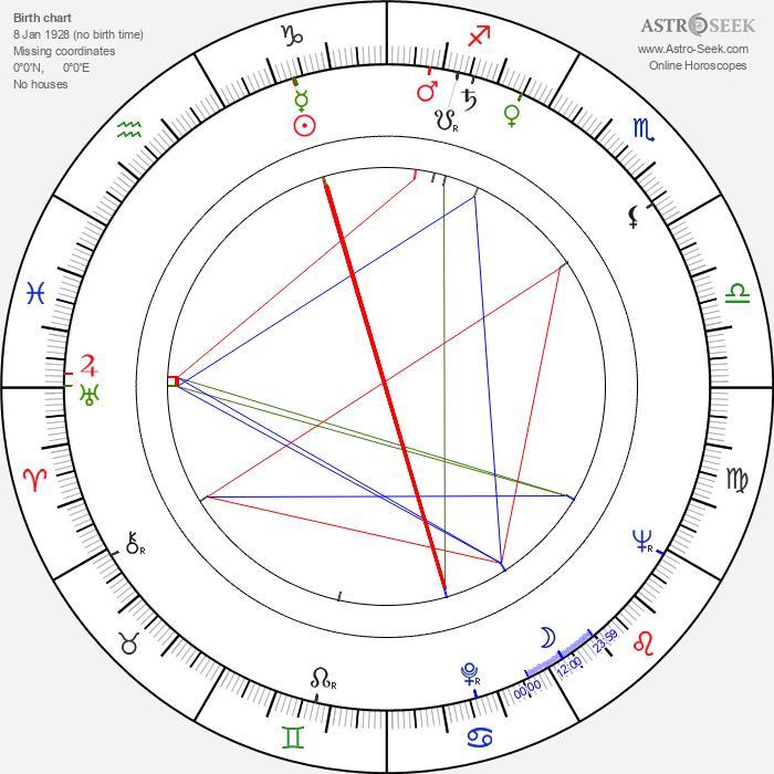 Ryszard Bacciarelli - Astrology Natal Birth Chart