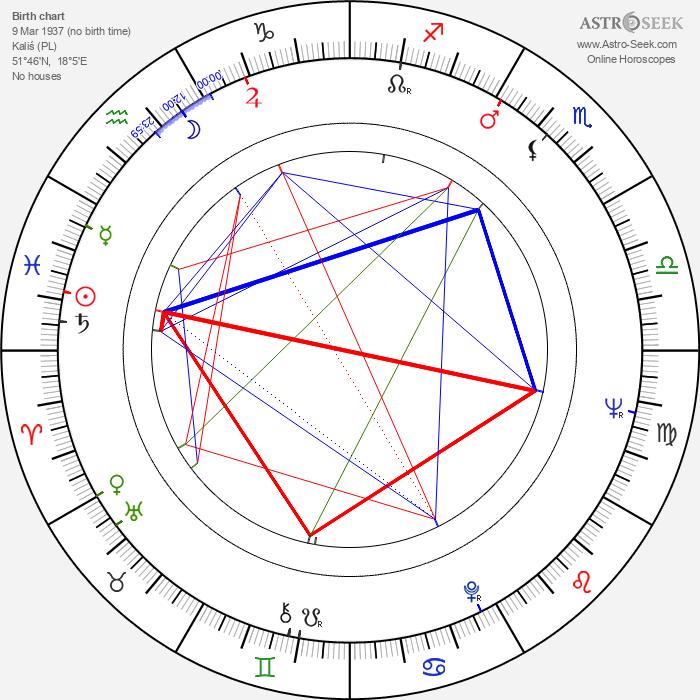 Ryszard Cieslak - Astrology Natal Birth Chart