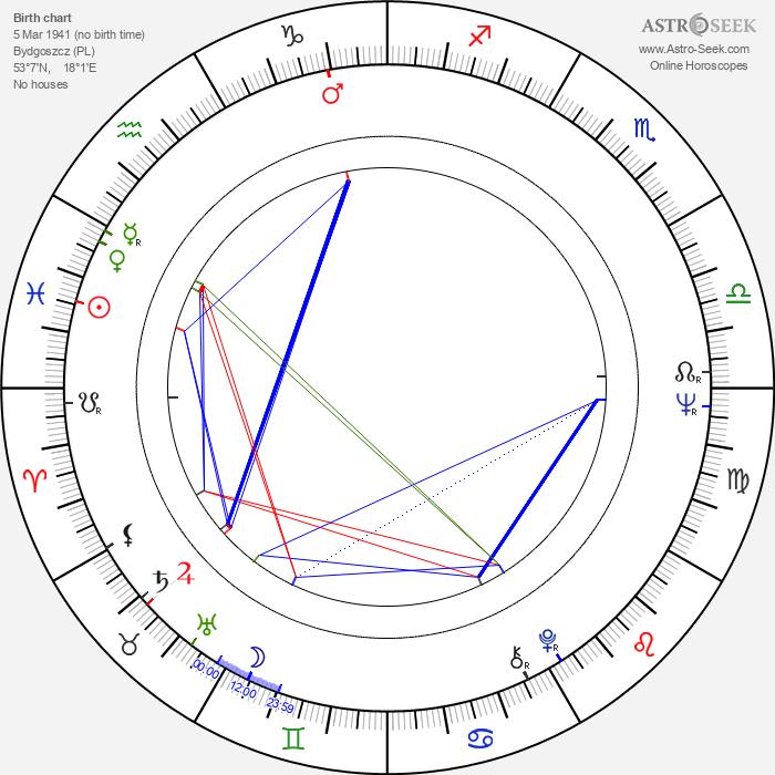 Ryszard Czekala - Astrology Natal Birth Chart