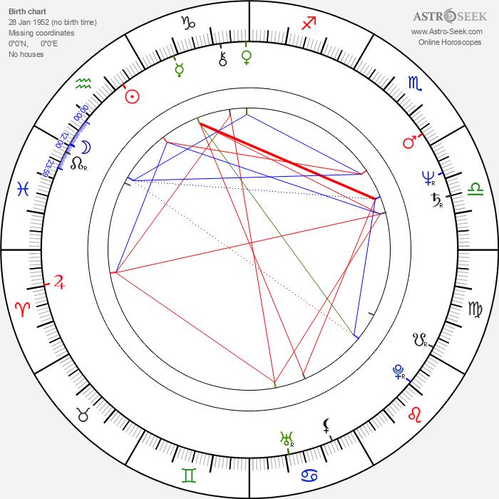 Ryszard Dreger - Astrology Natal Birth Chart