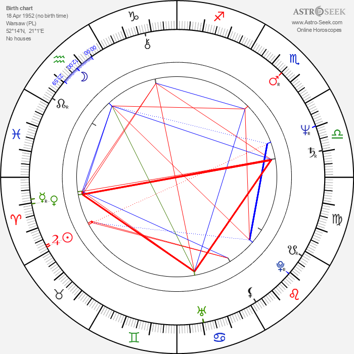 Ryszard Faron - Astrology Natal Birth Chart