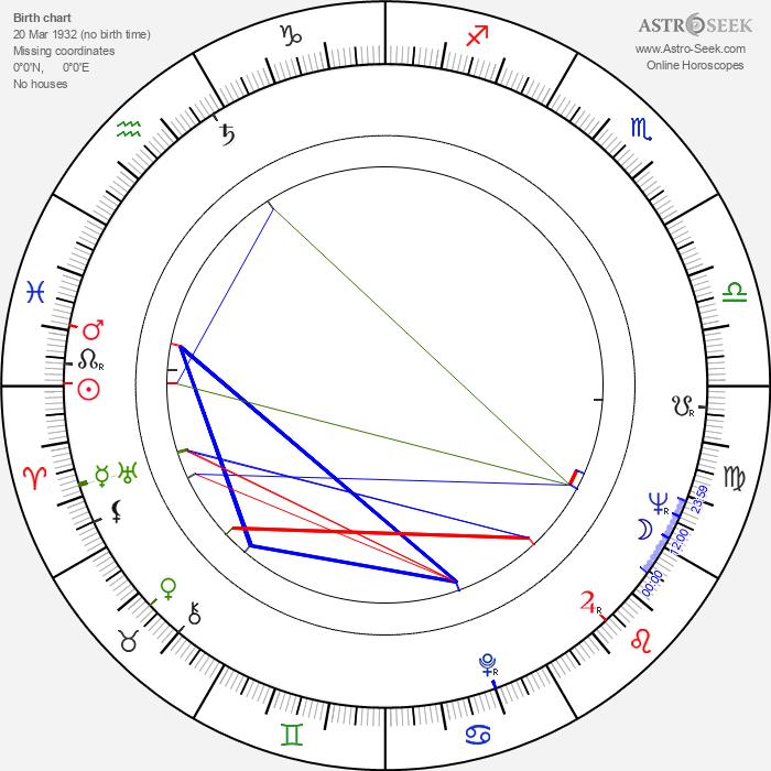Ryszard Kotys - Astrology Natal Birth Chart
