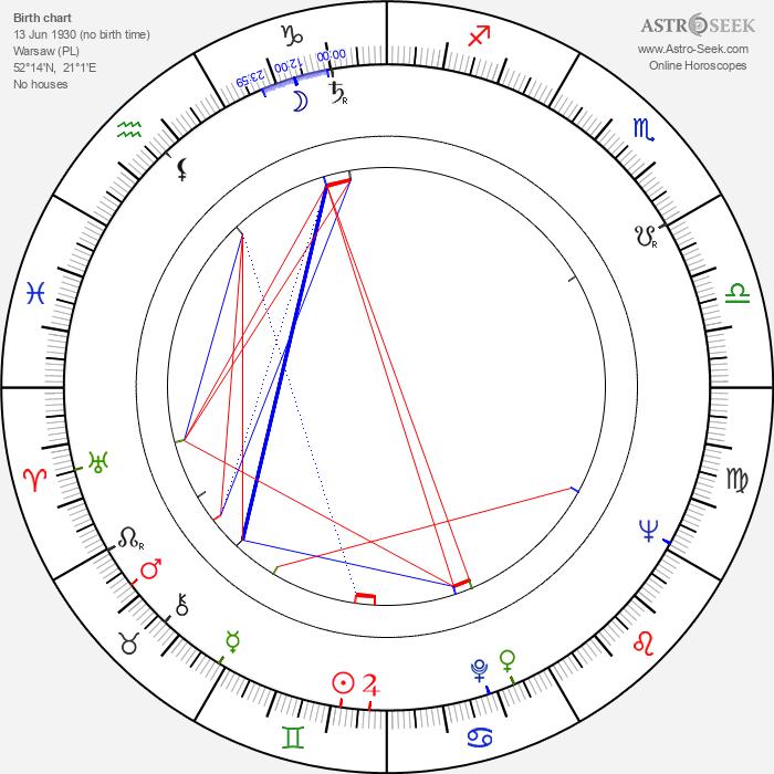 Ryszard Kukliński - Astrology Natal Birth Chart