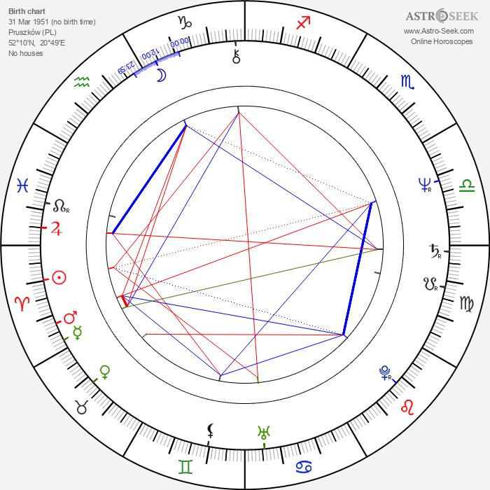 Ryszard Mróz - Astrology Natal Birth Chart