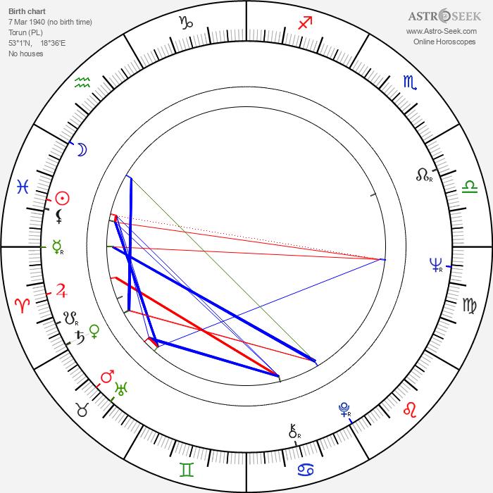Ryszard Nawrocki - Astrology Natal Birth Chart