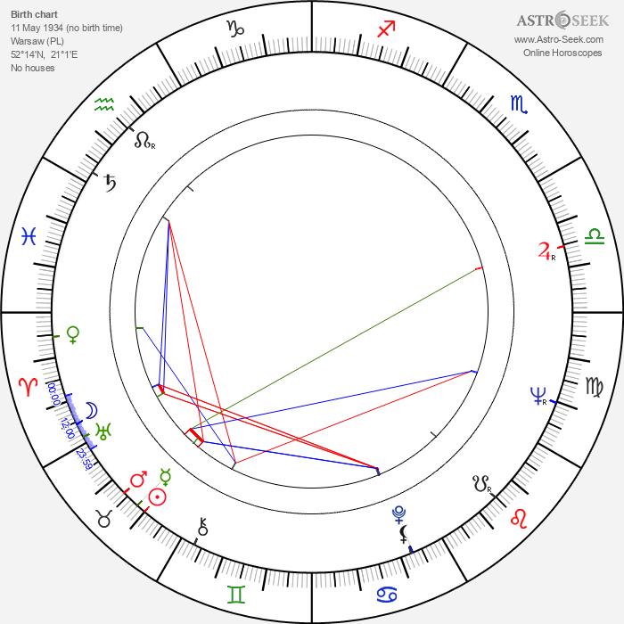 Ryszard Ostalowski - Astrology Natal Birth Chart