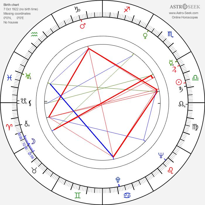 Ryszard Pietruski - Astrology Natal Birth Chart