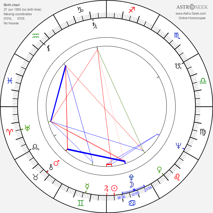 Ryszard Ronczewski - Astrology Natal Birth Chart