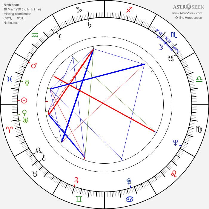 Ryszard Sobolewski - Astrology Natal Birth Chart