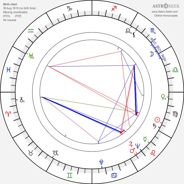 Ryszarda Hanin - Astrology Natal Birth Chart