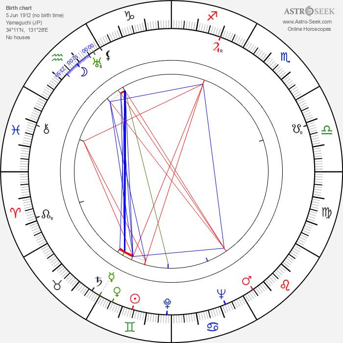 Ryutaro Otomo - Astrology Natal Birth Chart