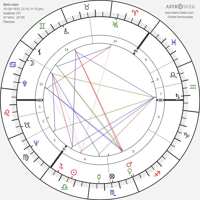 S. Albert Kivinen - Astrology Natal Birth Chart