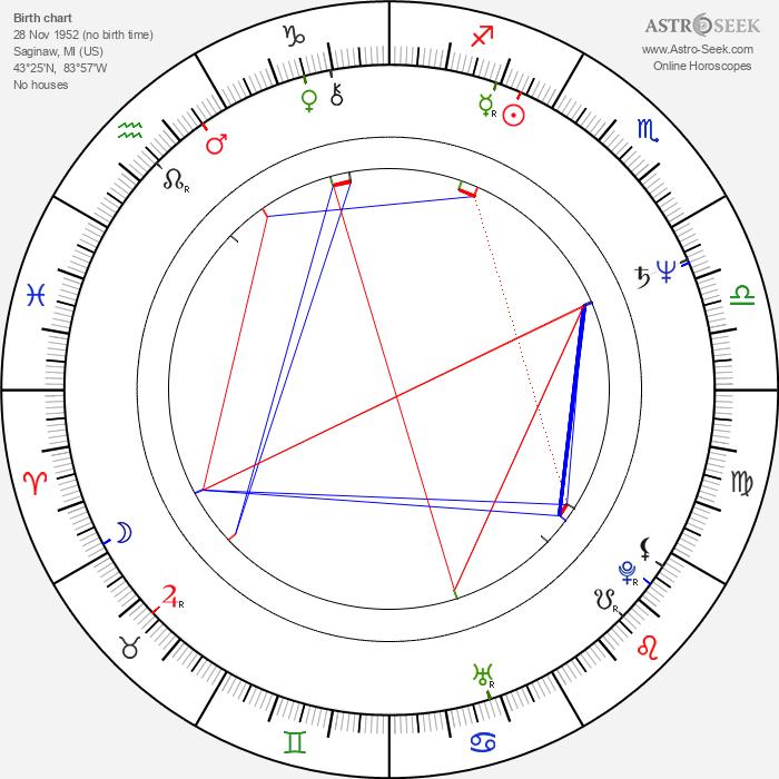 S. Epatha Merkerson - Astrology Natal Birth Chart